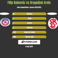 Filip Bainovic vs Dragoljub Srnic h2h player stats