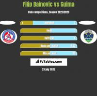Filip Bainovic vs Guima h2h player stats
