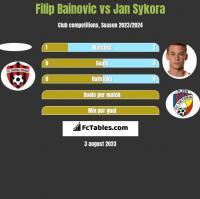 Filip Bainovic vs Jan Sykora h2h player stats