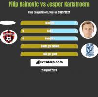 Filip Bainovic vs Jesper Karlstroem h2h player stats