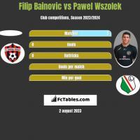 Filip Bainovic vs Paweł Wszołek h2h player stats