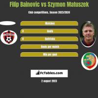 Filip Bainovic vs Szymon Matuszek h2h player stats
