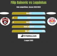 Filip Bainovic vs Luquinhas h2h player stats