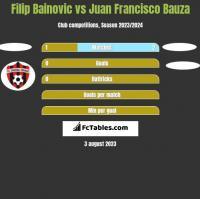 Filip Bainovic vs Juan Francisco Bauza h2h player stats