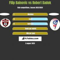 Filip Bainovic vs Robert Dadok h2h player stats