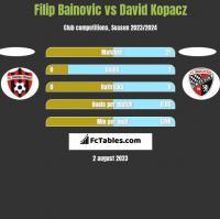 Filip Bainovic vs David Kopacz h2h player stats