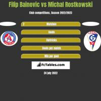 Filip Bainovic vs Michal Rostkowski h2h player stats