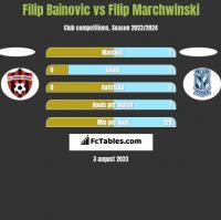 Filip Bainovic vs Filip Marchwinski h2h player stats