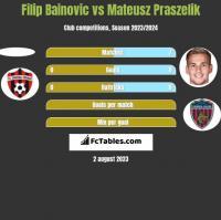 Filip Bainovic vs Mateusz Praszelik h2h player stats