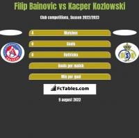 Filip Bainovic vs Kacper Kozlowski h2h player stats