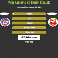 Filip Bainovic vs Daniel Scislak h2h player stats