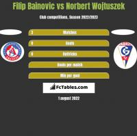 Filip Bainovic vs Norbert Wojtuszek h2h player stats