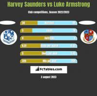 Harvey Saunders vs Luke Armstrong h2h player stats