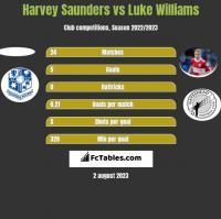 Harvey Saunders vs Luke Williams h2h player stats