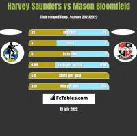 Harvey Saunders vs Mason Bloomfield h2h player stats