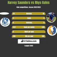Harvey Saunders vs Rhys Oates h2h player stats