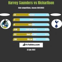 Harvey Saunders vs Richarlison h2h player stats