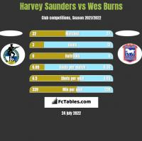 Harvey Saunders vs Wes Burns h2h player stats