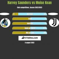 Harvey Saunders vs Moise Kean h2h player stats