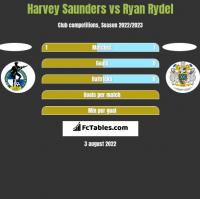 Harvey Saunders vs Ryan Rydel h2h player stats
