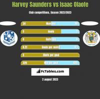 Harvey Saunders vs Isaac Olaofe h2h player stats