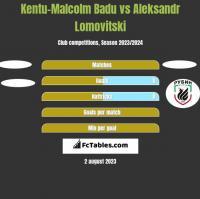 Kentu-Malcolm Badu vs Aleksandr Lomovitski h2h player stats