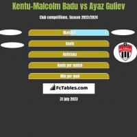 Kentu-Malcolm Badu vs Ayaz Guliev h2h player stats