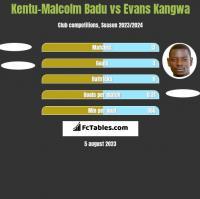 Kentu-Malcolm Badu vs Evans Kangwa h2h player stats
