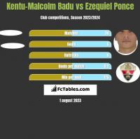 Kentu-Malcolm Badu vs Ezequiel Ponce h2h player stats