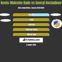 Kentu-Malcolm Badu vs Georgi Kostadinov h2h player stats