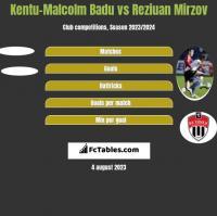 Kentu-Malcolm Badu vs Reziuan Mirzov h2h player stats