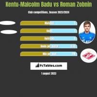 Kentu-Malcolm Badu vs Roman Zobnin h2h player stats