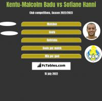 Kentu-Malcolm Badu vs Sofiane Hanni h2h player stats