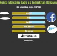 Kentu-Malcolm Badu vs Zelimkhan Bakayev h2h player stats