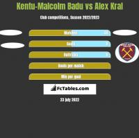 Kentu-Malcolm Badu vs Alex Kral h2h player stats