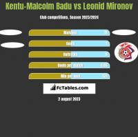 Kentu-Malcolm Badu vs Leonid Mironov h2h player stats