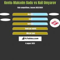 Kentu-Malcolm Badu vs Nail Umyarov h2h player stats