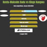 Kentu-Malcolm Badu vs Kings Kangwa h2h player stats