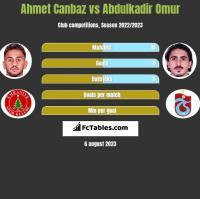 Ahmet Canbaz vs Abdulkadir Omur h2h player stats