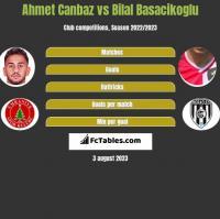 Ahmet Canbaz vs Bilal Basacikoglu h2h player stats