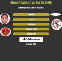 Ahmet Canbaz vs Burak Calik h2h player stats