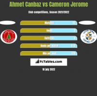 Ahmet Canbaz vs Cameron Jerome h2h player stats
