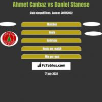 Ahmet Canbaz vs Daniel Stanese h2h player stats