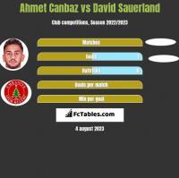 Ahmet Canbaz vs David Sauerland h2h player stats