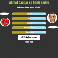 Ahmet Canbaz vs Deniz Kadah h2h player stats