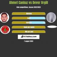 Ahmet Canbaz vs Dever Orgill h2h player stats