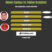Ahmet Canbaz vs Fabian Graudenz h2h player stats