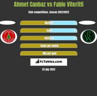 Ahmet Canbaz vs Fabio Viteritti h2h player stats
