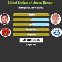 Ahmet Canbaz vs Jonas Thorsen h2h player stats