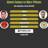 Ahmet Canbaz vs Marc Pfitzner h2h player stats